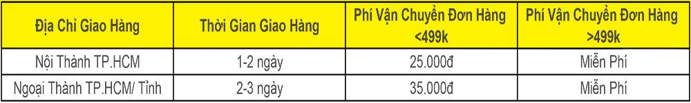 bảng tính chính sách vận chuyển và thời gian nhận hàng của đơn hàng esr